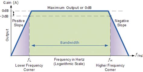 Frequency Response Analysis of Amplifiers and Filters